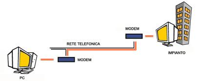 sistema telegestito